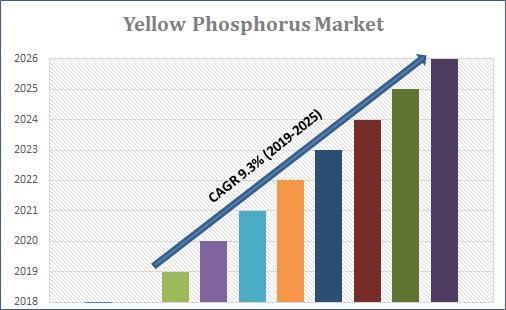 Yellow Phosphorus Market