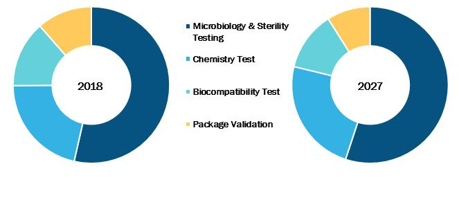 Medical device testing services market, by Service