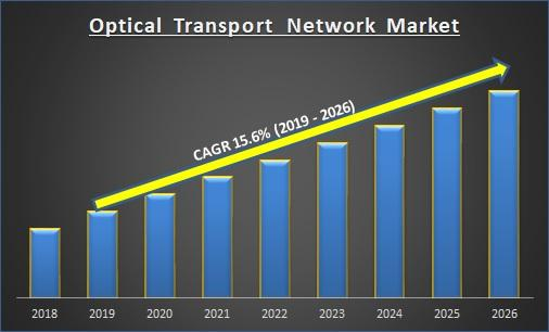 Optical Transport Network Market is Estimated to Grow at a CAGR