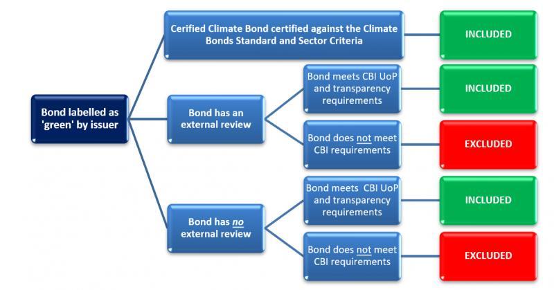 In-Depth Analysis on Green Bond Verification Market Set to Show