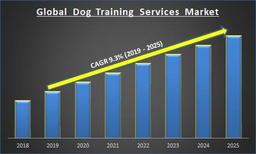 Global Dog Training Services Market Report