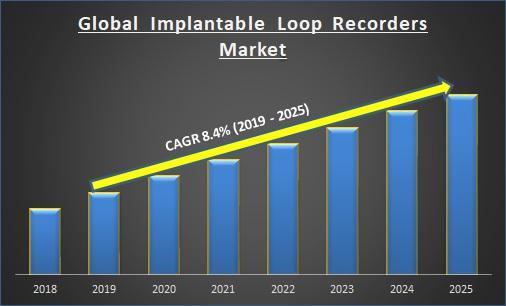 Global Implantable Loop Recorders Market Report