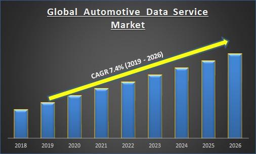 Global Automotive Data Service Market Report