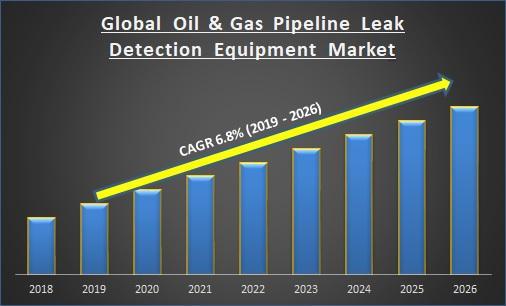 Global Oil & Gas Pipeline Leak Detection Equipment Market Report