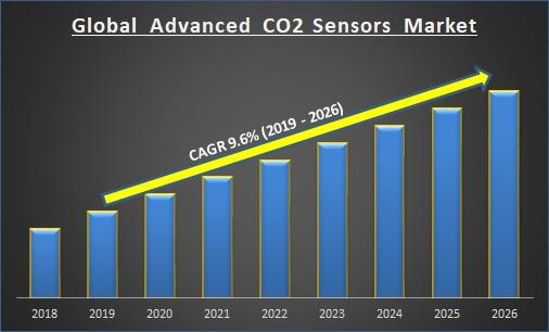 Global Advanced CO2 Sensors Market Report