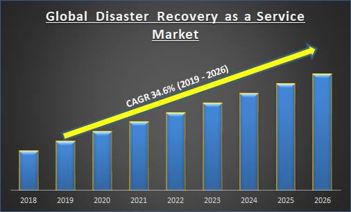 Global Disaster Recovery as a Service Market Report