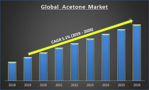 Acetone Market is Estimated to Grow at a CAGR of 5.1% during 2019