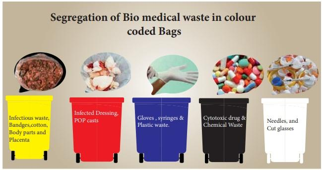 Medical Waste Management Market, Top key players are World