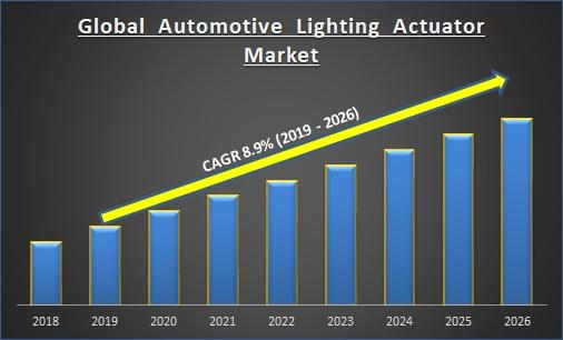 Global Automotive Lighting Actuator Market Report