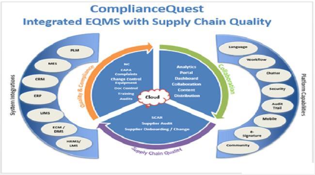 Enterprise Compliance & Quality Management
