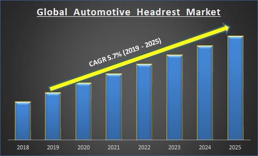 Global Automotive Headrest Market Report