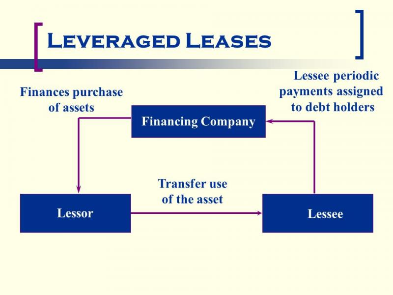 Global Leveraged lease Market, Top key players are CDB