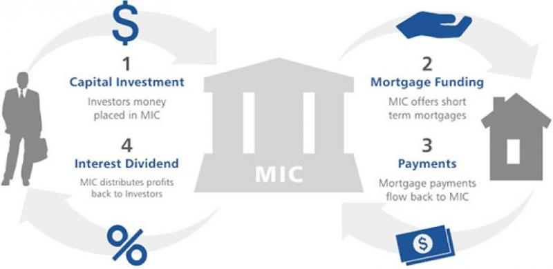 Global Mortgage investment corporation Market, Top key players