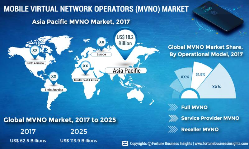 What's driving the Mobile Virtual Network Operators market