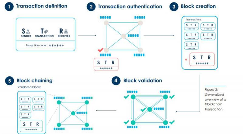 Blockchain In Digital Economy Market to Extract Huge Profit