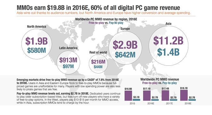 Pay-to-play (P2P) MMO Games Market Growing Massively