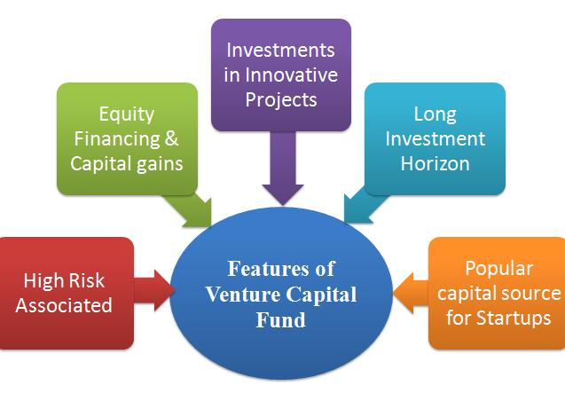 Global Risk Capital Investment Market by top key vendors like
