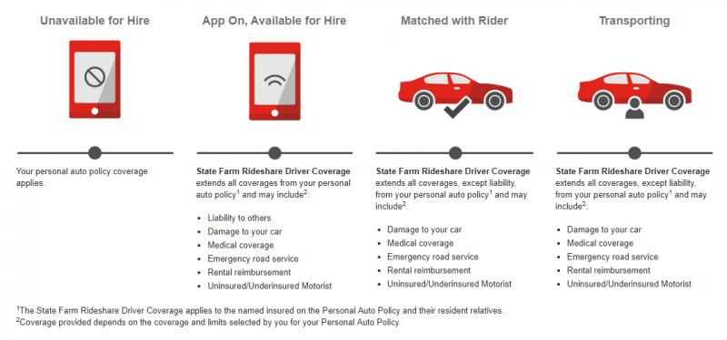Global Ridesharing Insurance Market by top key vendors like
