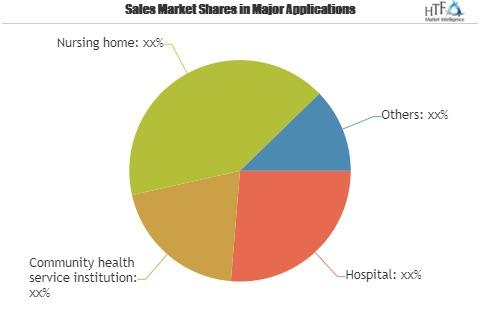 Population Health Management Market