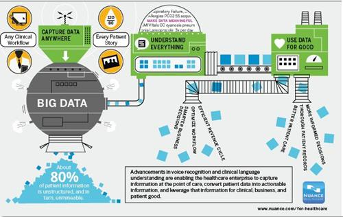 Big Data in the Healthcare & Pharmaceutical market is expected