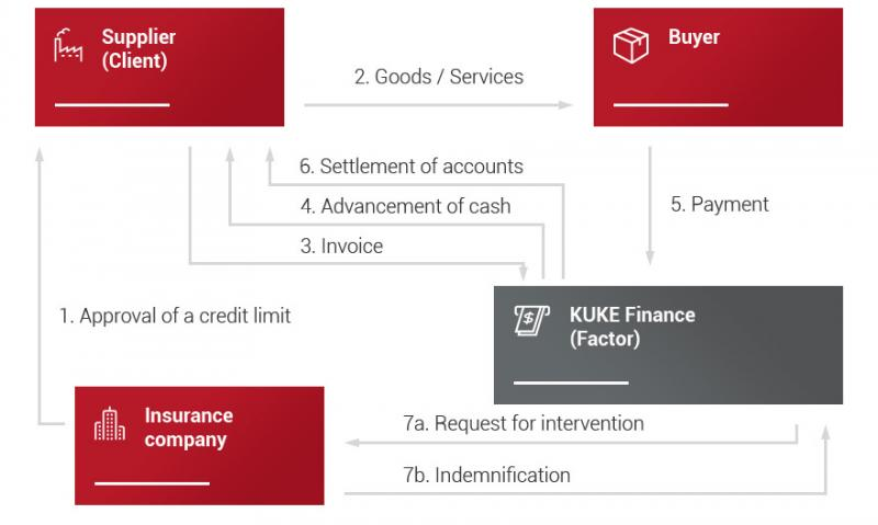 Know-how of the growth of Non-Recourse Financing market in