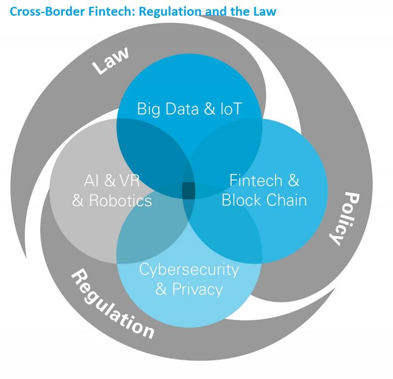 Cross-Border Fintech: Regulation and the Law