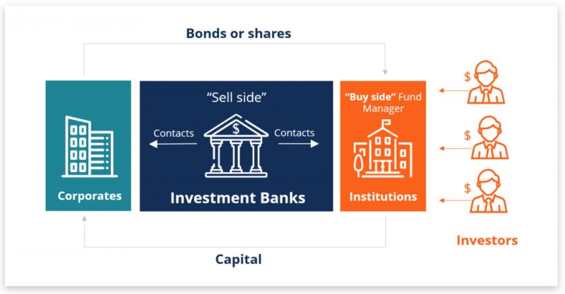 Global Banking As A Marketplace Opportunities And Threats