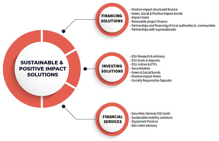 Global Sustainable Financing and ESG Investing Market