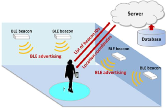 BLE Beacon Technologies