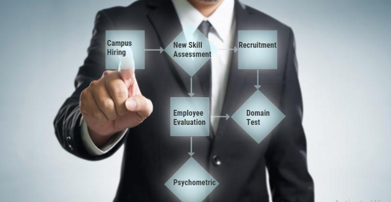 Online Corporate Assessment Services