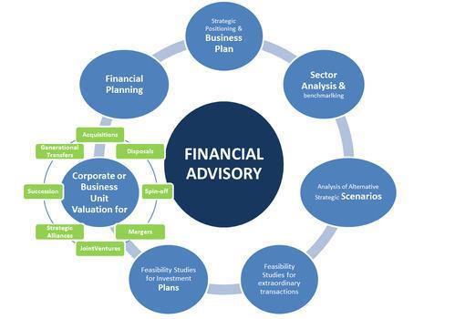 Global Corporate Finance Advisory Market, Top key players