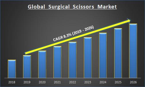 Global Surgical Scissors Market