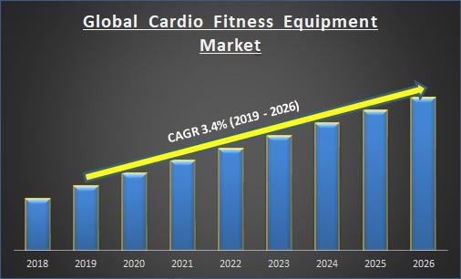 Global Cardio Fitness Equipment Market