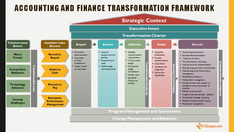 Global Corporate Finance Transformation Consulting Market,