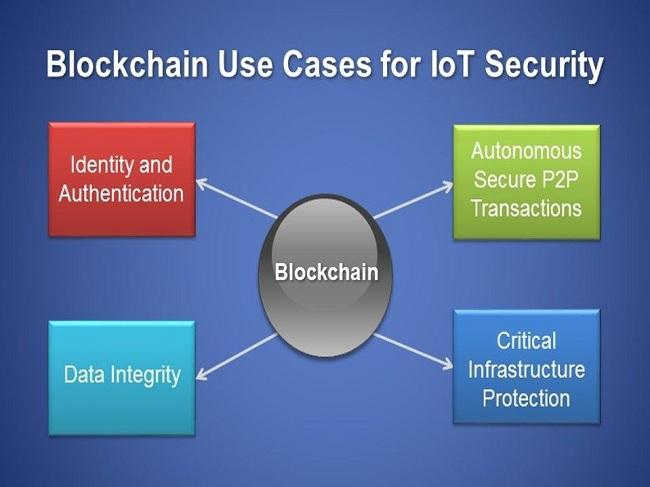 Block Chain in IoT Security