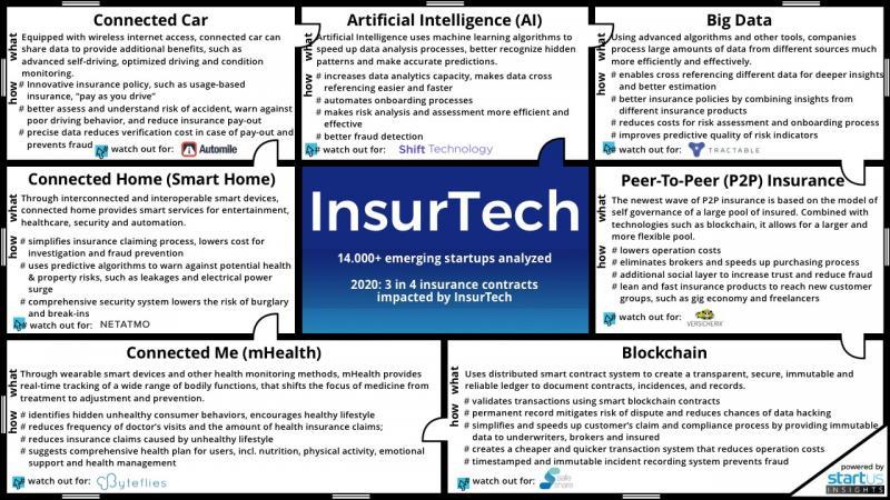 Global Artificial Intelligence In Insurtech Market, Top key