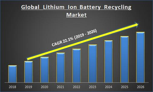 Global Lithium Ion Battery Recycling Market