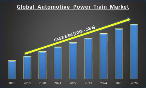 Global Automotive Power Train Market