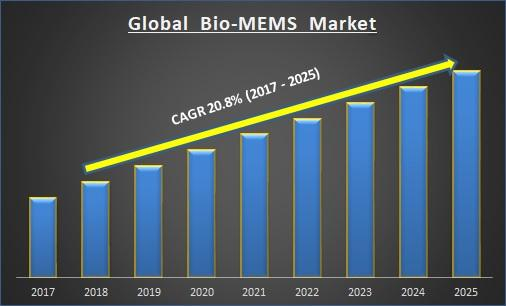 Global bio-MEMS market
