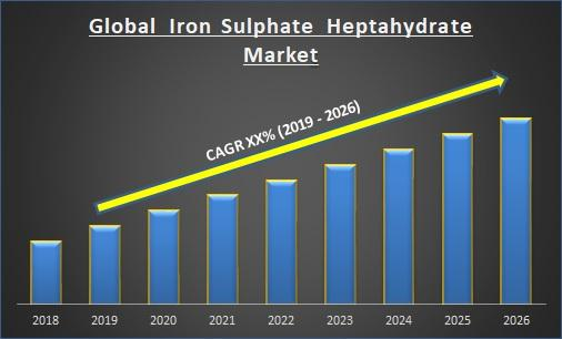 Global Iron Sulphate Heptahydrate Market