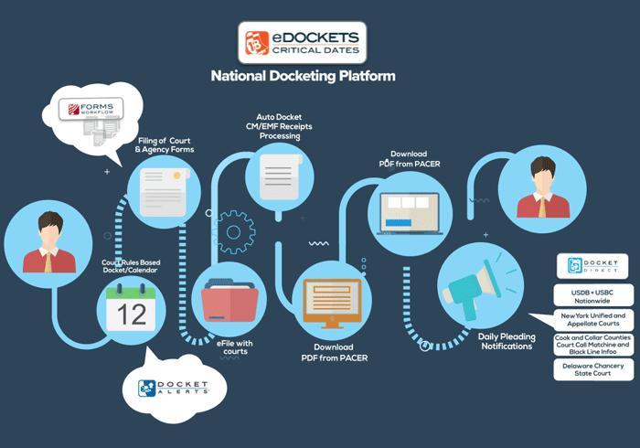 Global Legal Calendaring & Docketing Software Market, Top key