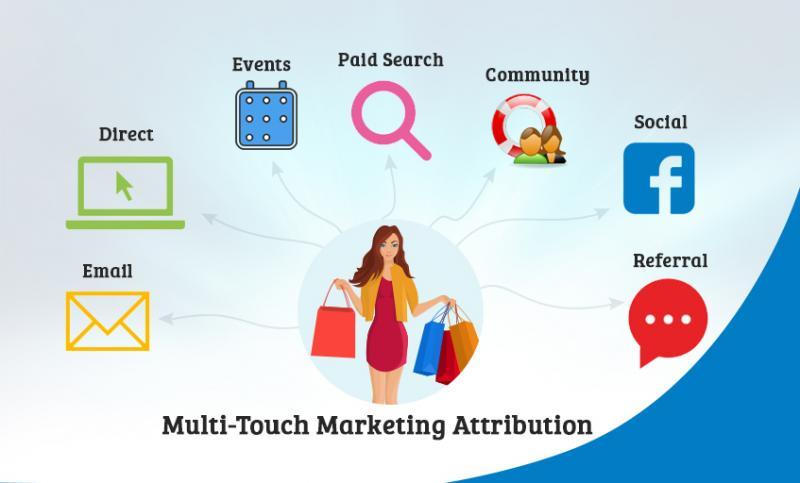 Multi-Touch Marketing Attribution Software Market