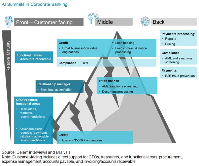 Global AI in Corporate Banking Market, Top key players