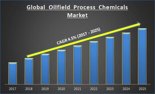 Global Oilfield Process Chemicals Market