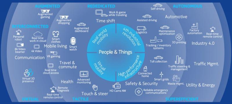 Global 5G Wireless Ecosystem Market, Top key players