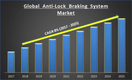 Anti-Lock Braking System Market
