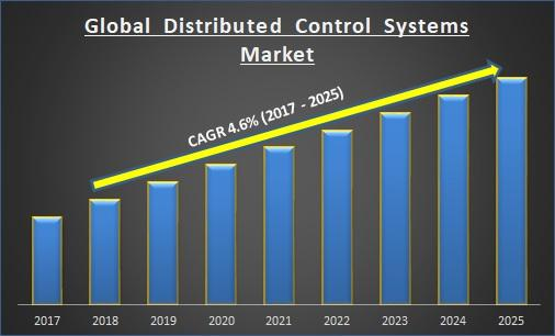 Global Distributed Control Systems Market