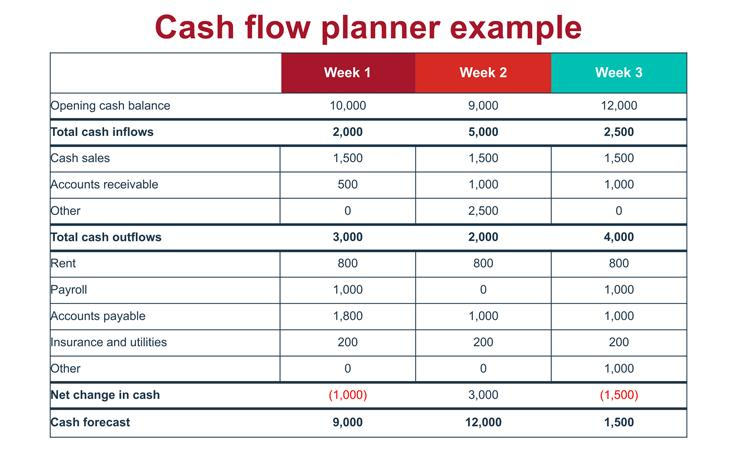 Cash Flow Analysis Market