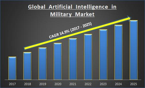 Global Artificial Intelligence in Military Market