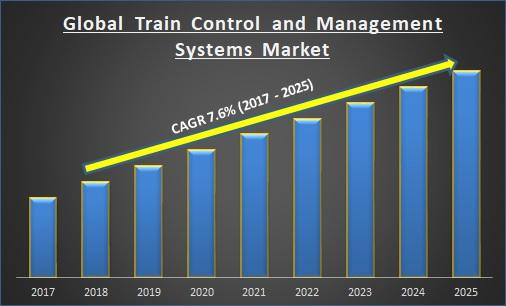 Global Train Control and Management Systems Market
